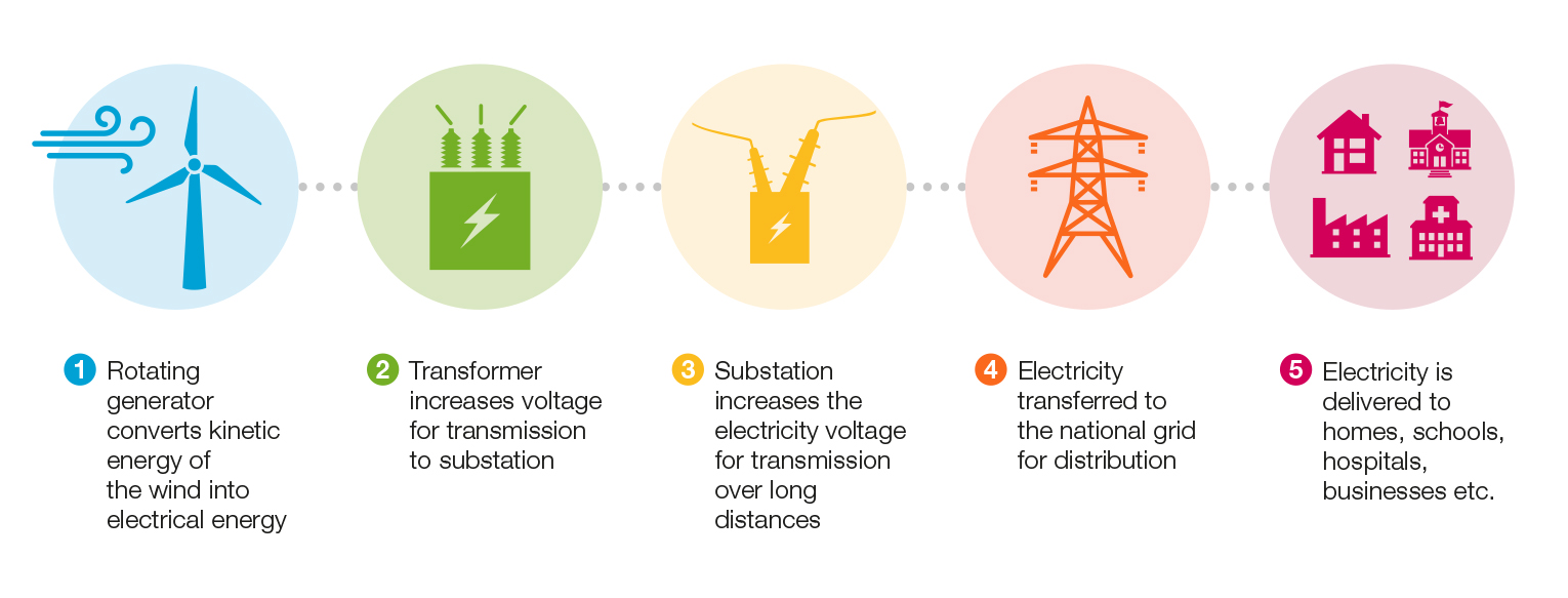 How wind farms work infographic
