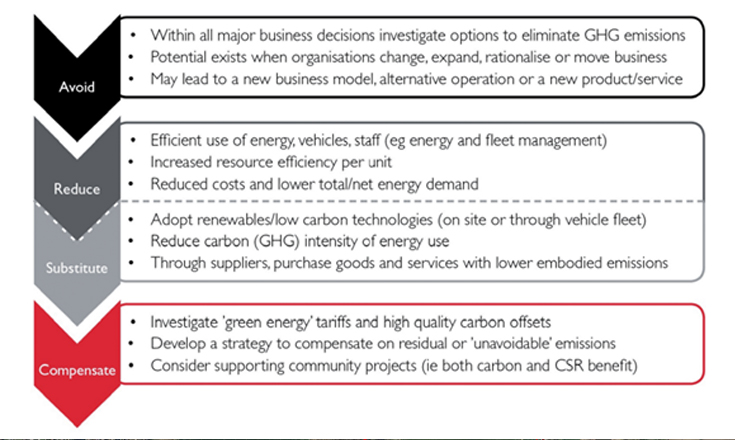The GHG hierarchy can be used to prioritise actions to reduce emissions from our business.