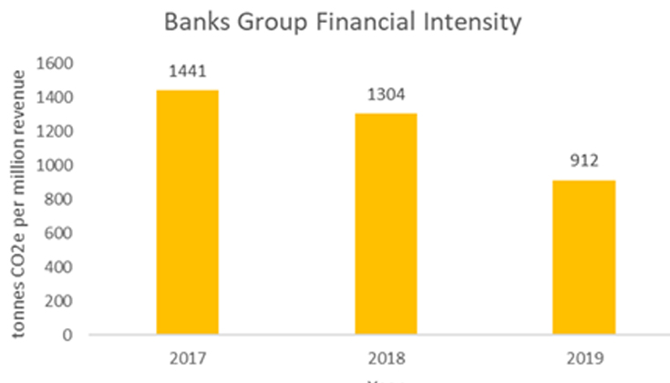 The financial intensity of The Banks Group over the past three financial years, which has shown positive performance.