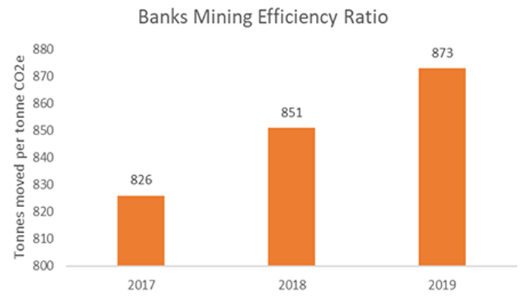 Banks Mining's efficiency ratio for the past three years. Over the past three years, we have moved more material on site per tonne of carbon dioxide equivalent.