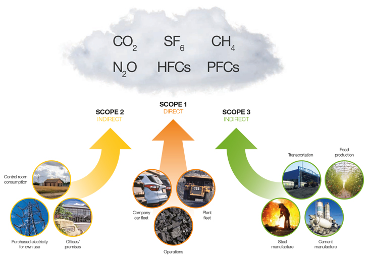 Example sources of each scope of greenhouse gas emissions for the Banks Group.