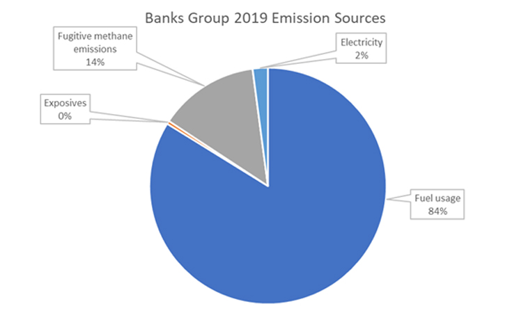 The breakdown of Banks Group's emissions from financial year 2019.