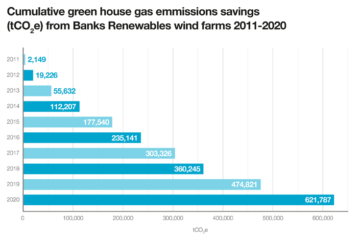 GHG savings from Banks Renewables' wind farms, 2011 to 2020, May 2021